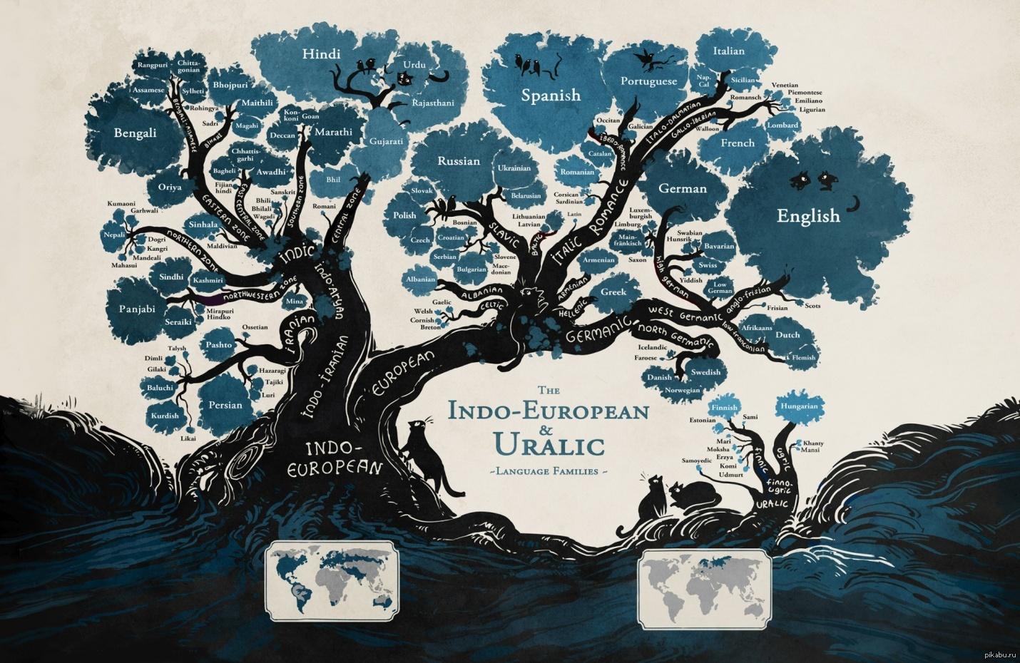 Пути племен и языков